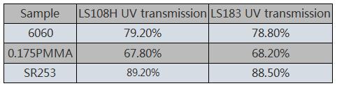 UV TRANSMISSION METER