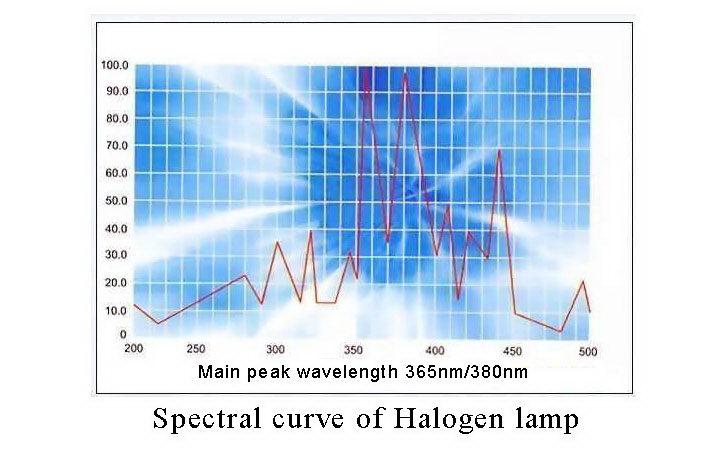 UV Energy Meters