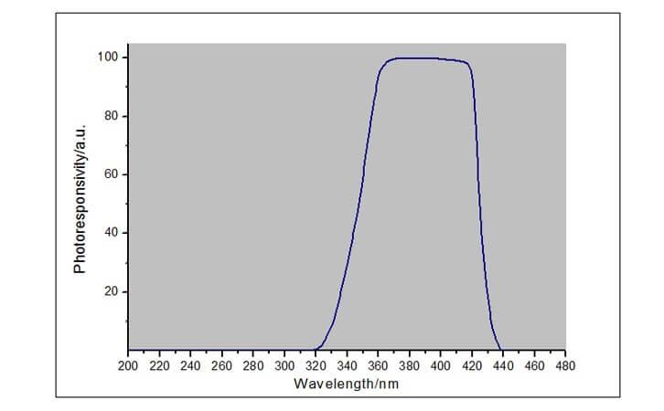 UV Energy Meter Spectral response curve