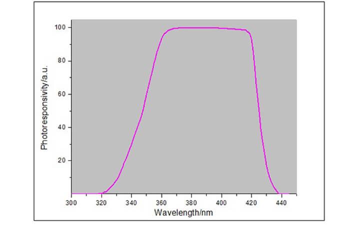 spectral response curve