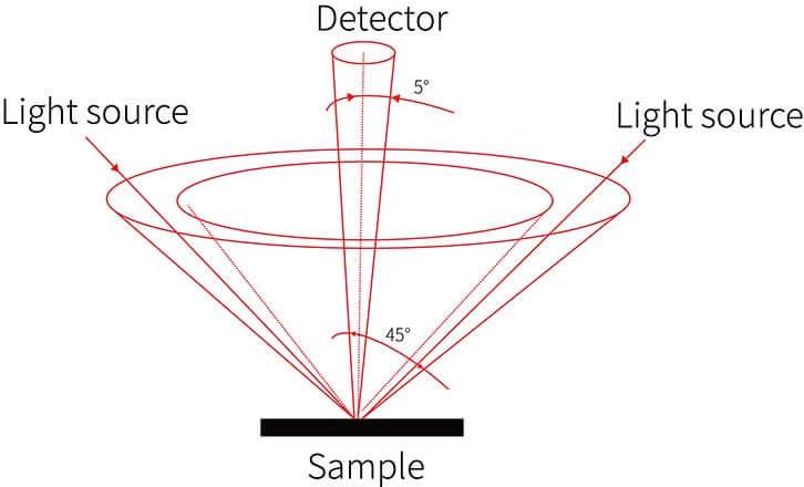 handheld colorimeter principle