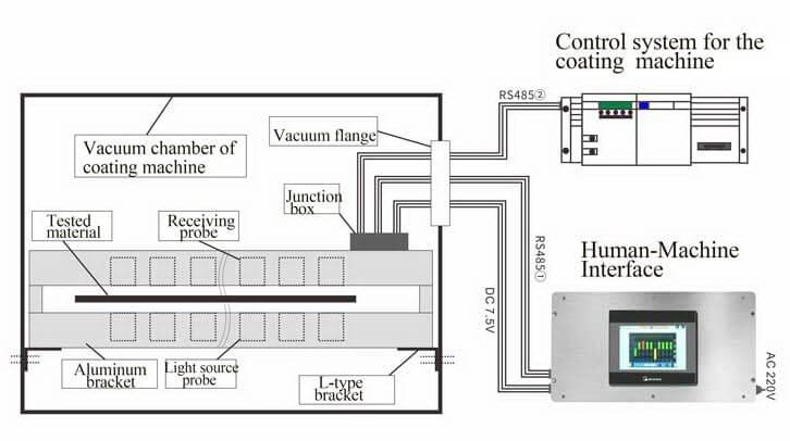 schematic diagram of the coating machine