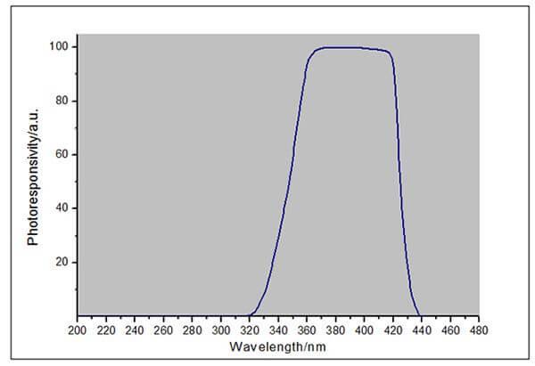 LS125 UV radiometer+UVALED-X1 response curve