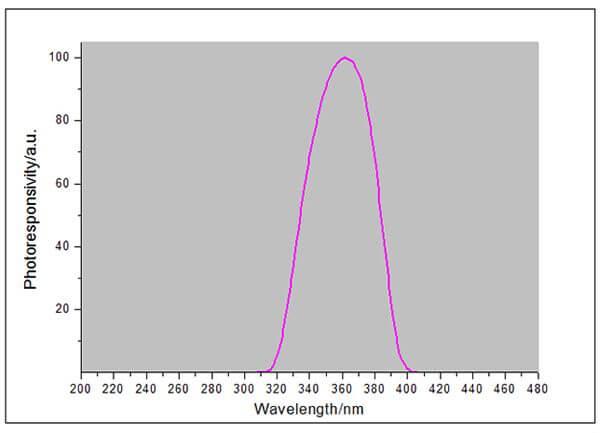 UV light meter response curve