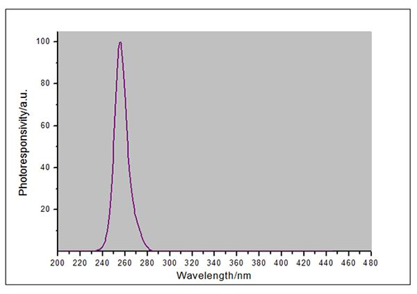 UV light meter spectral response curve
