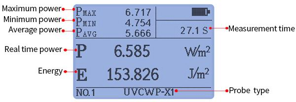UV light meter measurement interface