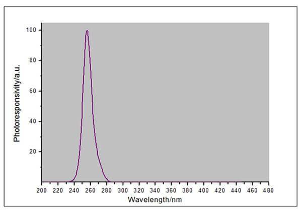 UVC-X0 probe spectral response curve