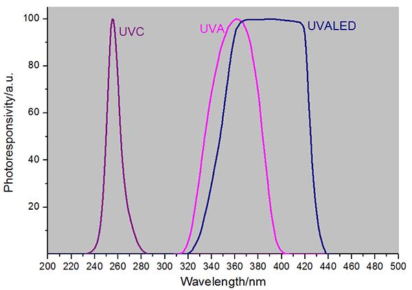 LS129 digital probe response curve