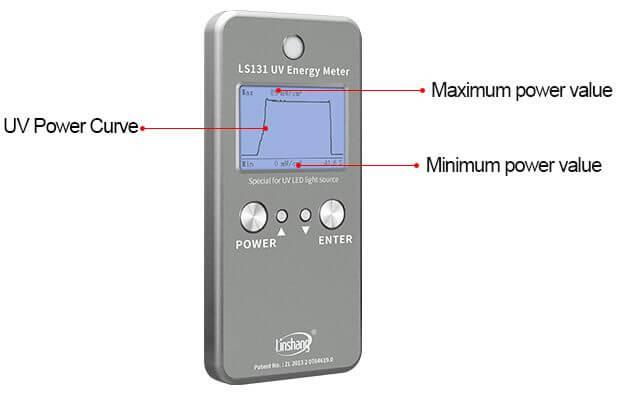UV energy meter power curve
