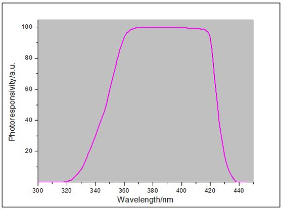 UV energy meter response curve