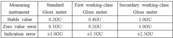gloss meter standards