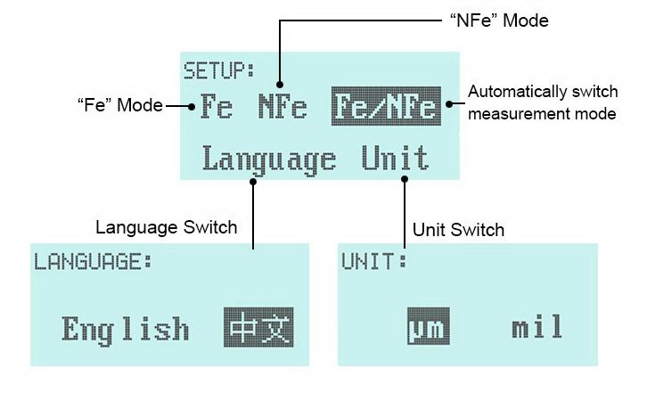 Three measurement modes and language switch