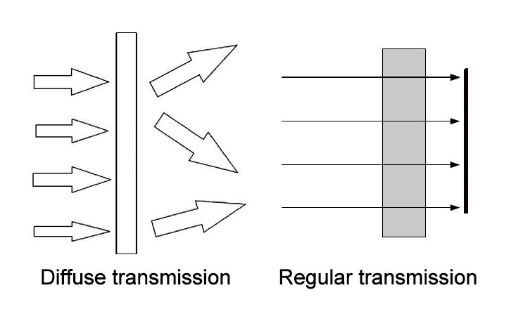 regular transmission and diffuse transmission