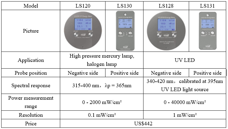 uv energy meter price and selection