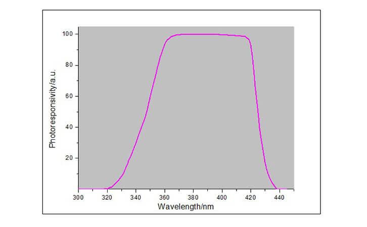 UV LED energy meter spectral response curve