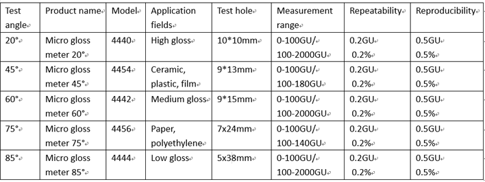 gloss meter BYK