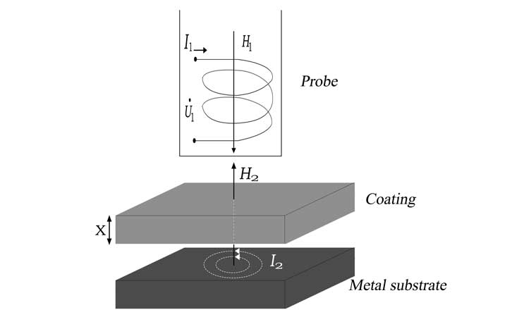 eddy current principle