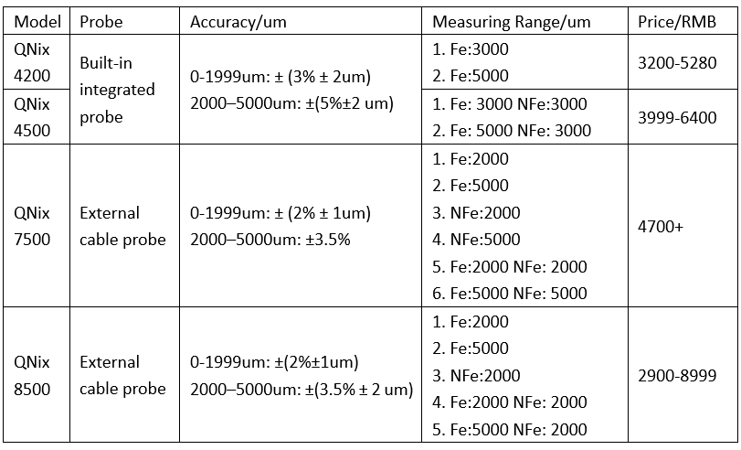 coating thickness gauge parameters
