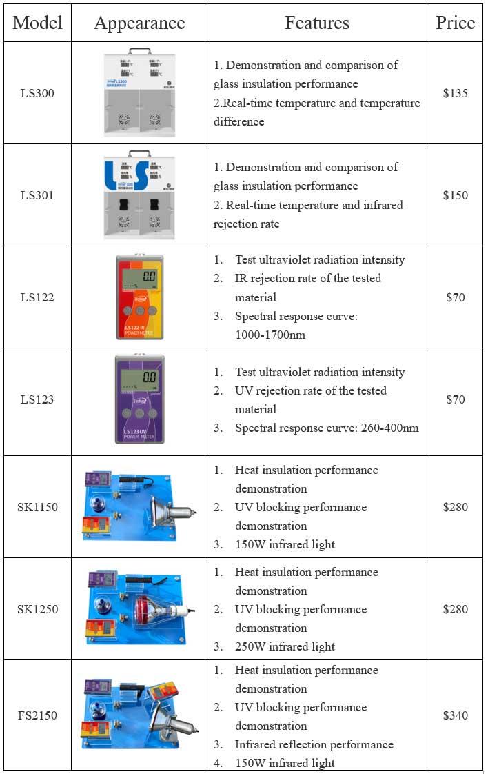 demonstration window film transmission meters