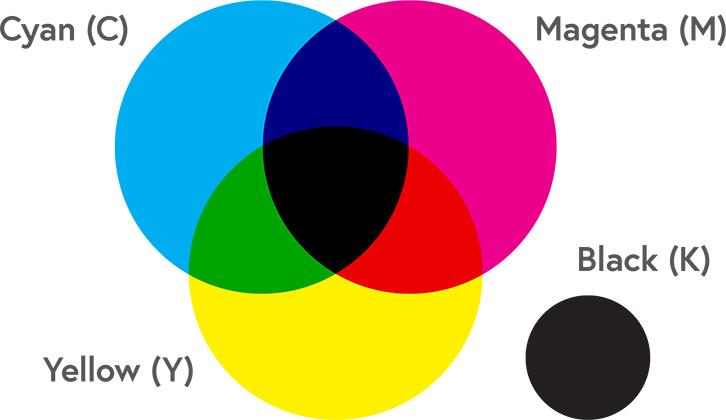 CMYK color model (mixam.com)