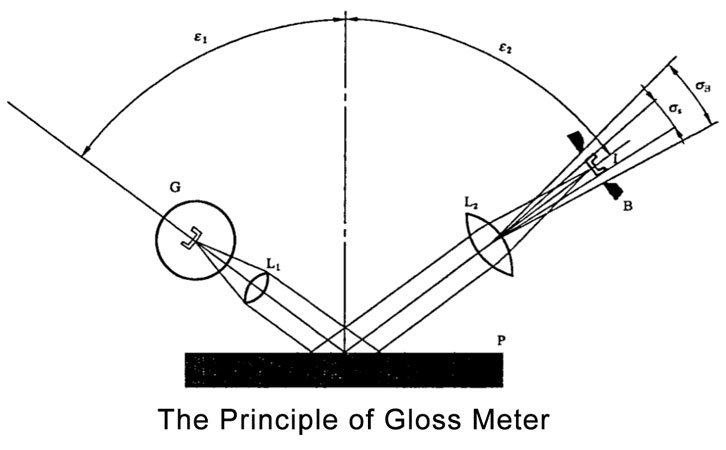 principle of the stone specular gloss meter