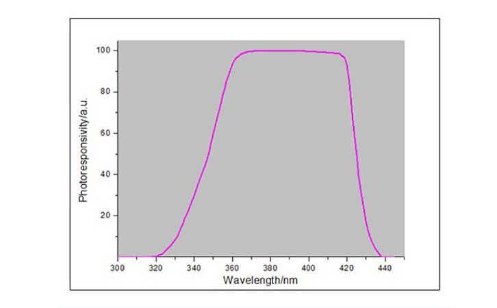 LED spectral response