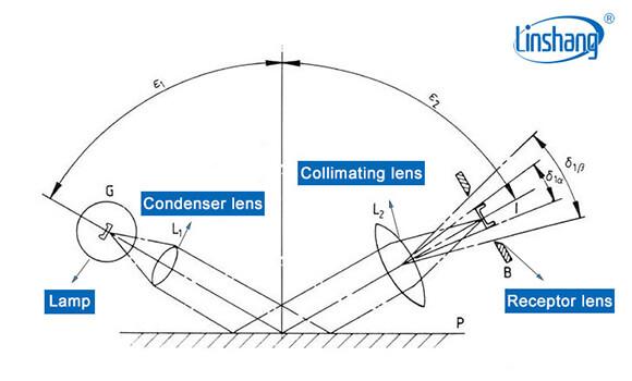 gloss meter working principle