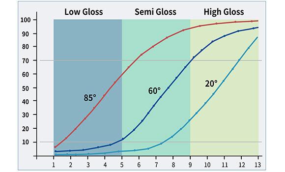 gloss meter measurement angle