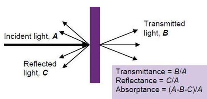 How to Choose Light Transmittance Meter?