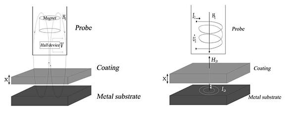 Coating thickness gauge principle