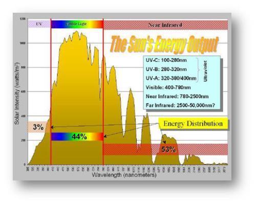 Sun energy distribution window tint.jpg