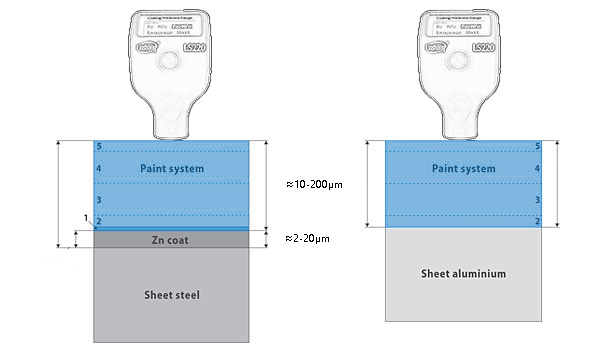 How to Check Steel Paint Thickness Using Paint Thickness Gauge?