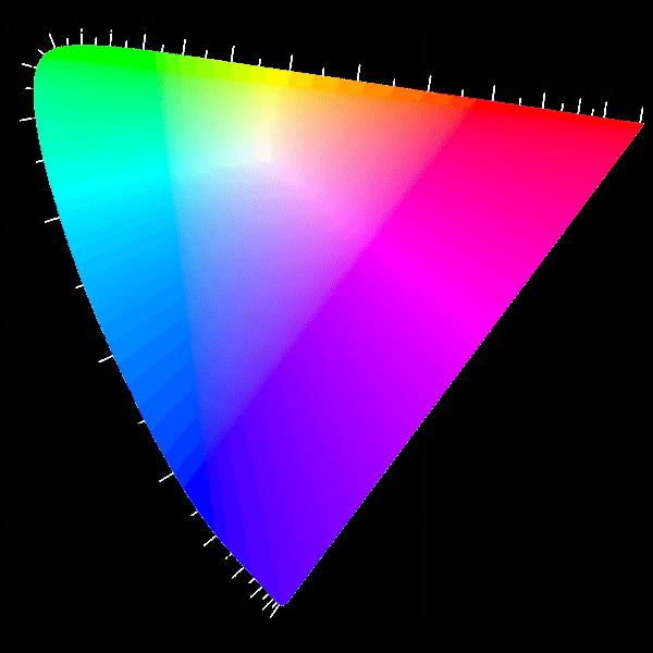 Luv color model