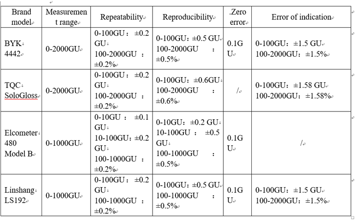 technical parameters of different paint gloss metes