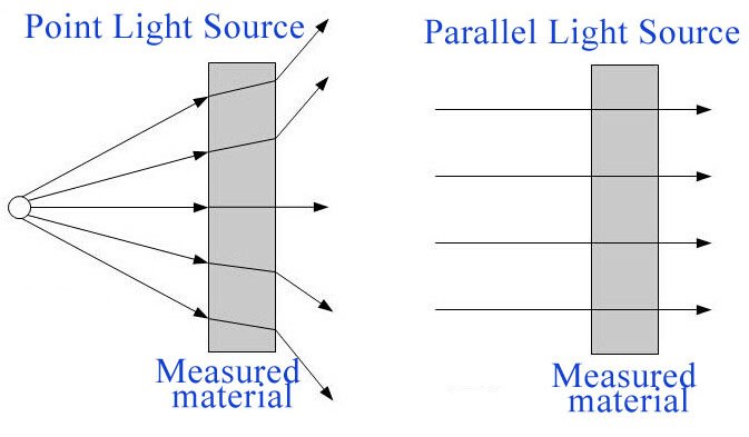 parallel light path