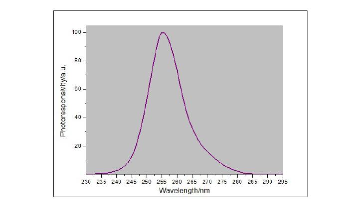 UVC meter spectral response