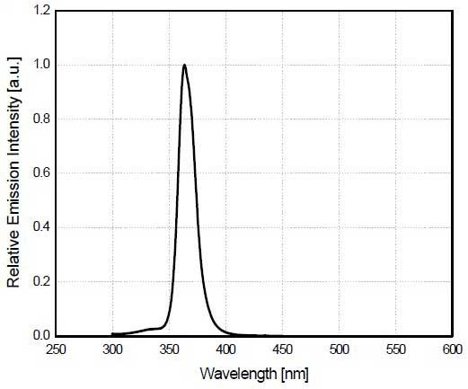 spectral response of 365nm LED
