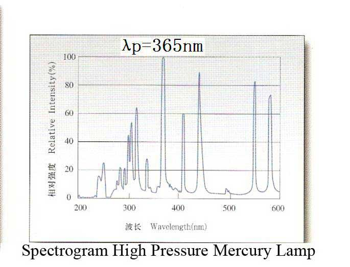 spectral response of high pressure mercury lamp