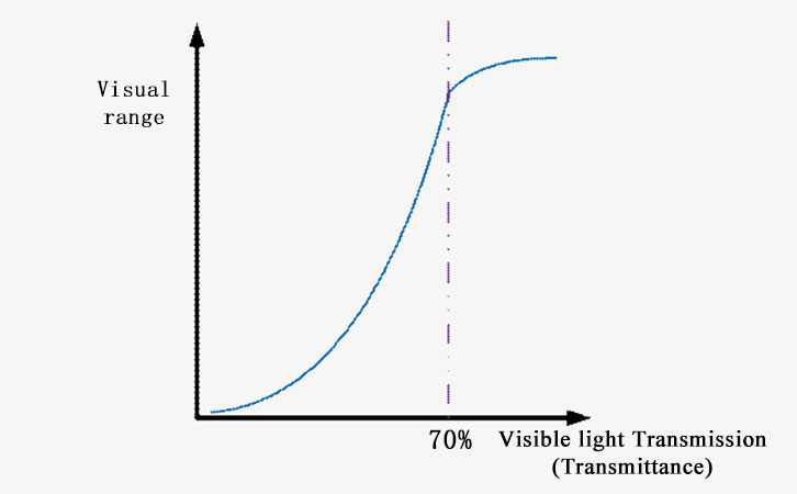 visible light distance graph