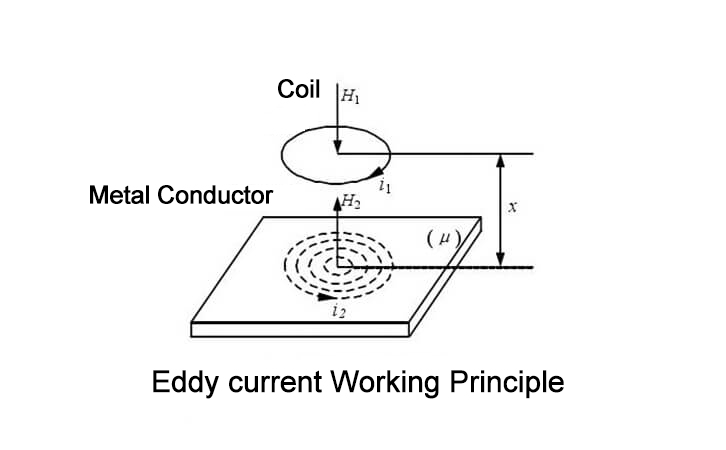 Eddy current working principle