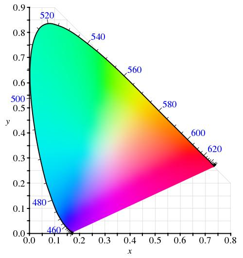 Yxy color space